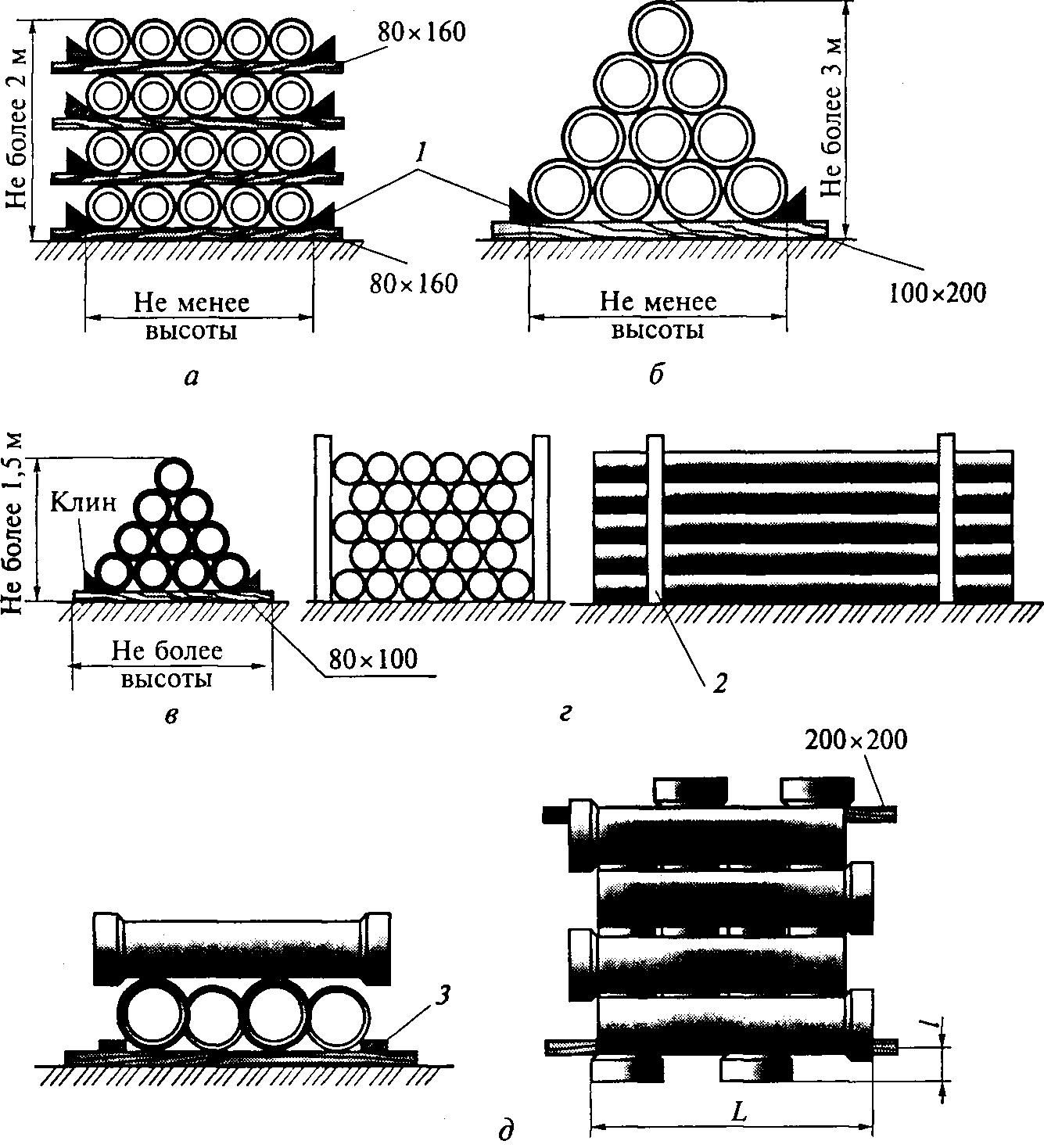 Складирование труб или 5 способов как правильно складировать трубы