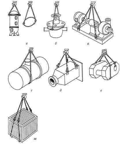 Строповка оборудования