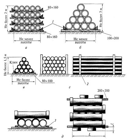 Нормы складирования строительные материалы сан /ука Ижевск-строительная компания