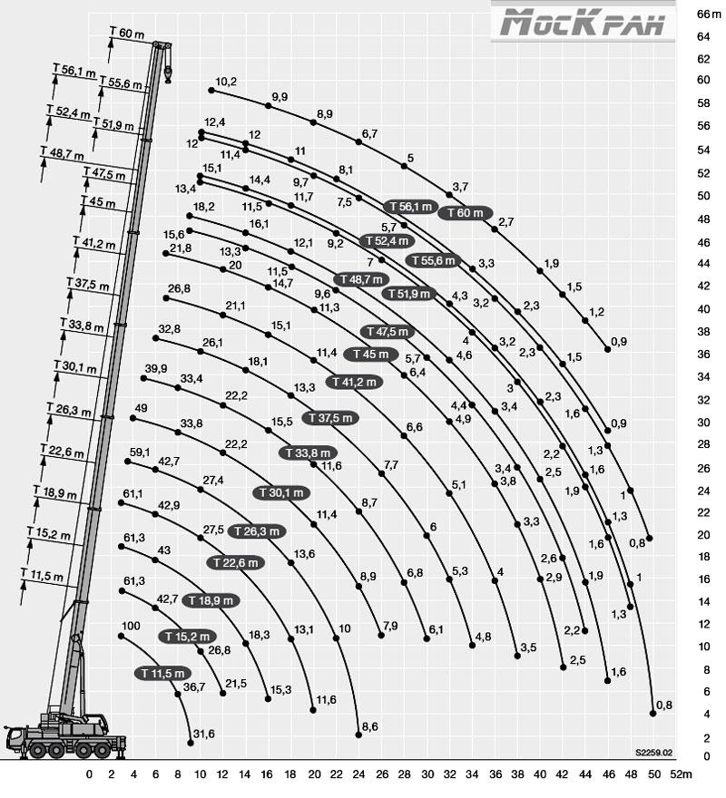 Грузовыстотные характеристики автокрана Liebherr 100 тонн (Либхер 100т)
